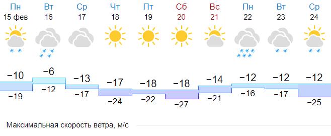 Петербург начинает неделю с потепления